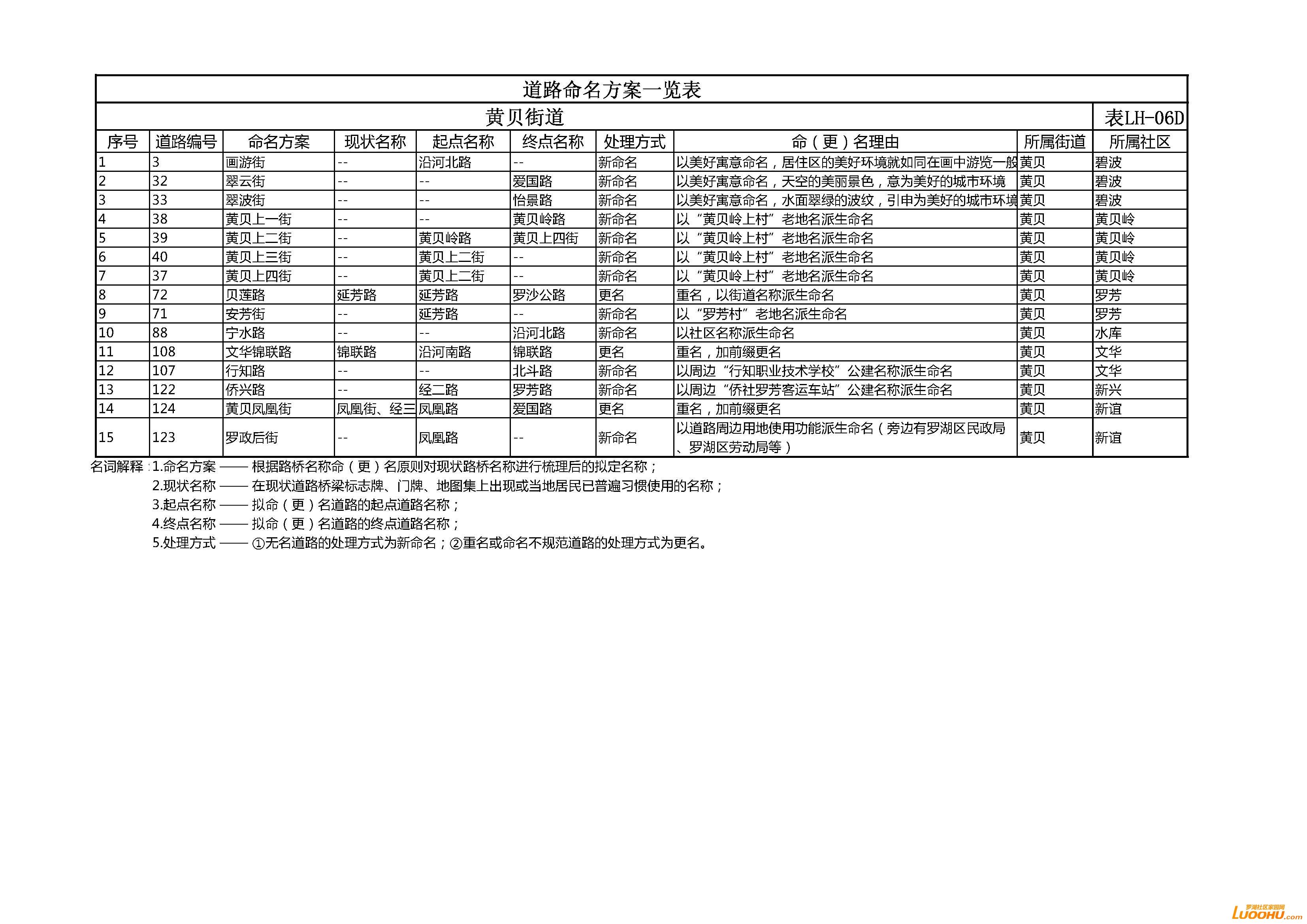 表LH-06D.jpg