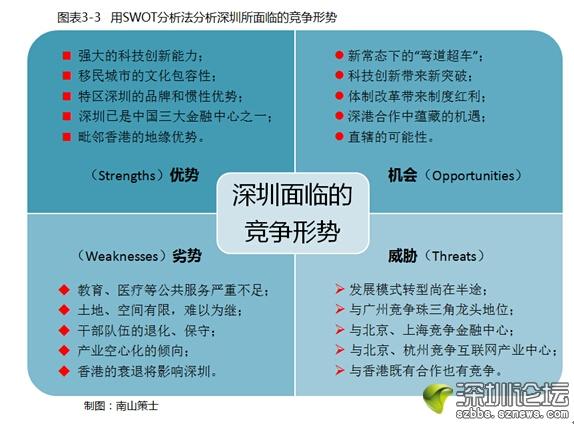 深圳,怎样给自己一个正确的定位