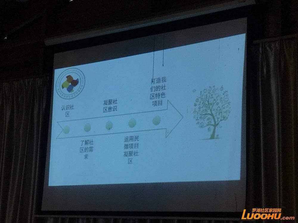 20180810民生微实事培训2.JPG