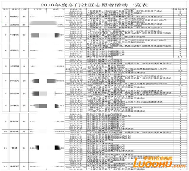2018年度东门社区志愿者活动一览1表1_副本_副本.jpg