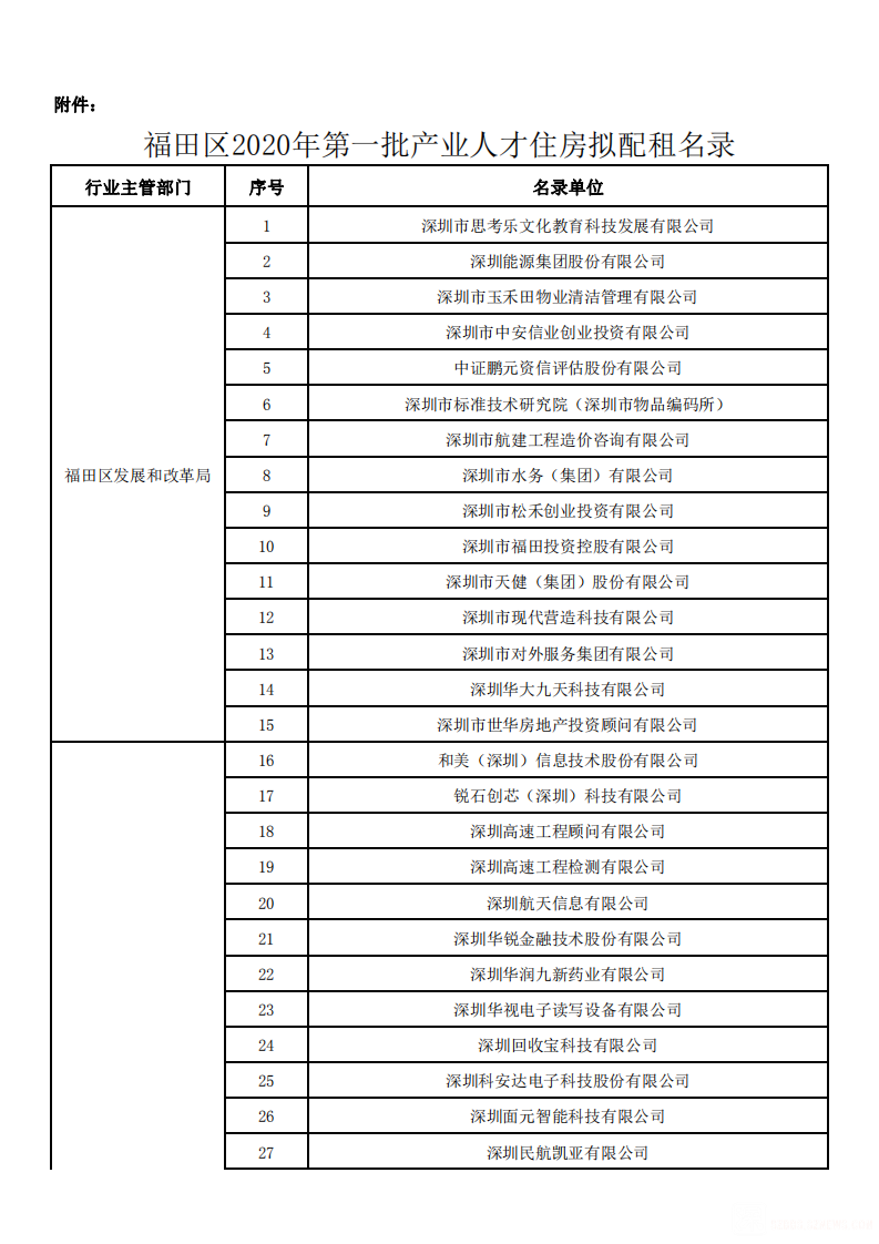 福田区2020年第一批产业人才住房拟配租名录_00.png