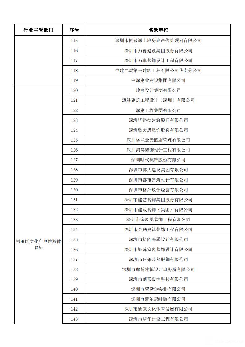 福田区2020年第一批产业人才住房拟配租名录_04.png