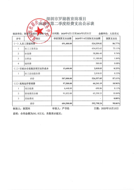 深圳市罗湖教育岗项目2020年第二季度经费支出公示表.jpg