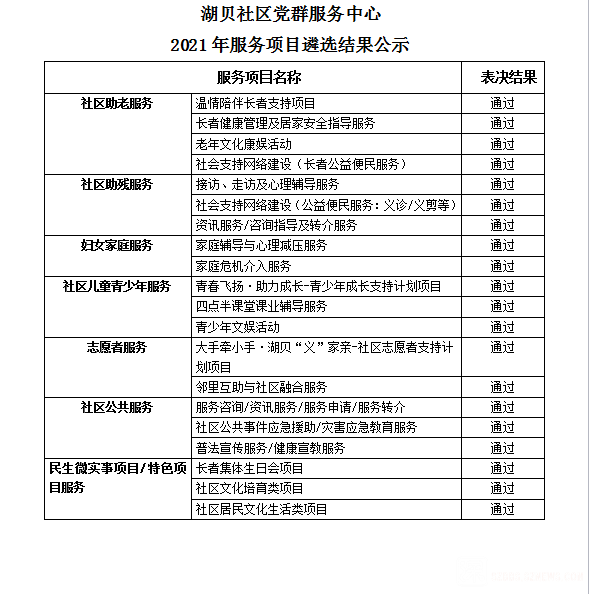湖贝社区党群服务中心2021年服务项目遴选结果公示.png